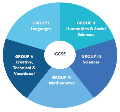 igcse-diagram